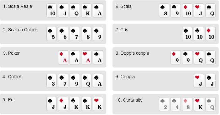 combinazioni delle mani nel poker texas hold'em