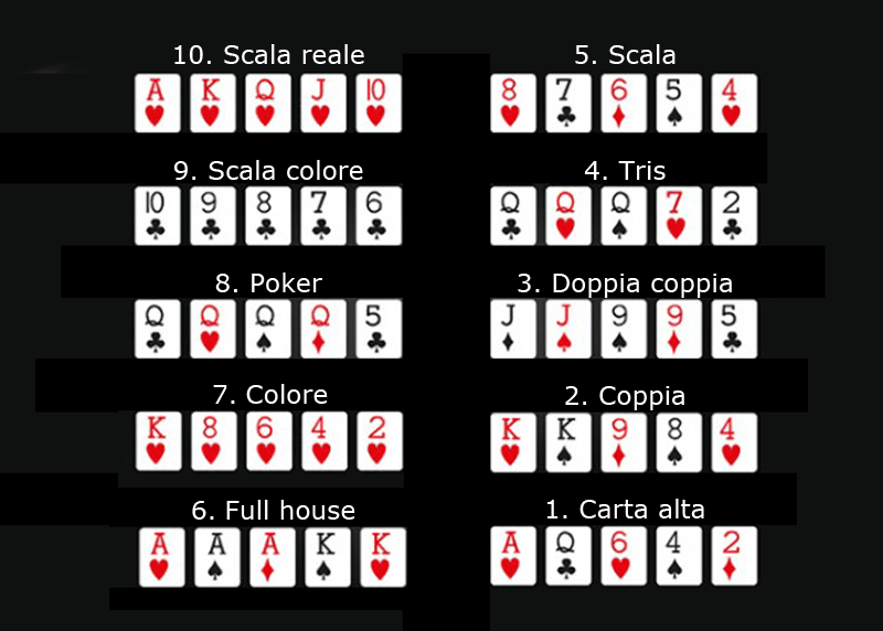 Le combinazioni nel poker
