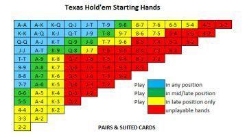 Poker: la tabella di Sklansky