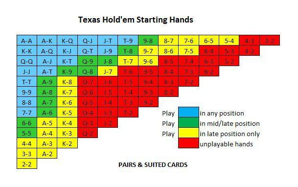 la tabella di sklansky poker