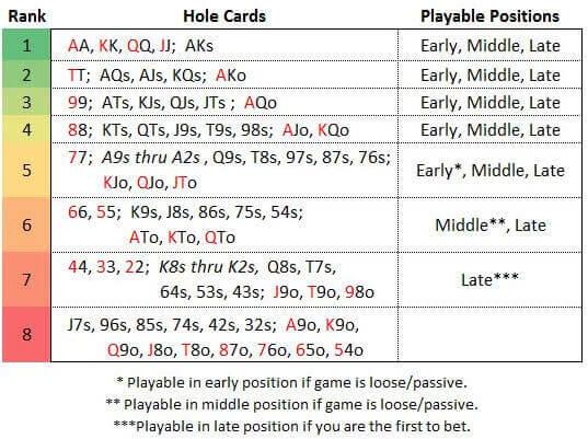 poker posizioni e tabella di sklansky