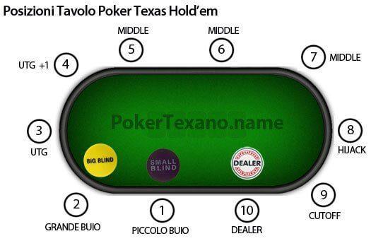 le posizioni al tavolo da poker
